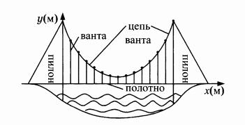 На рисунке изображена схема вантового моста 0.0013