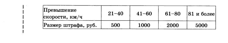 в таблице приведены размеры штрафов за превышение скорости
