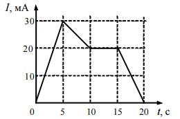 На рисунке приведен график зависимости силы тока от напряжения