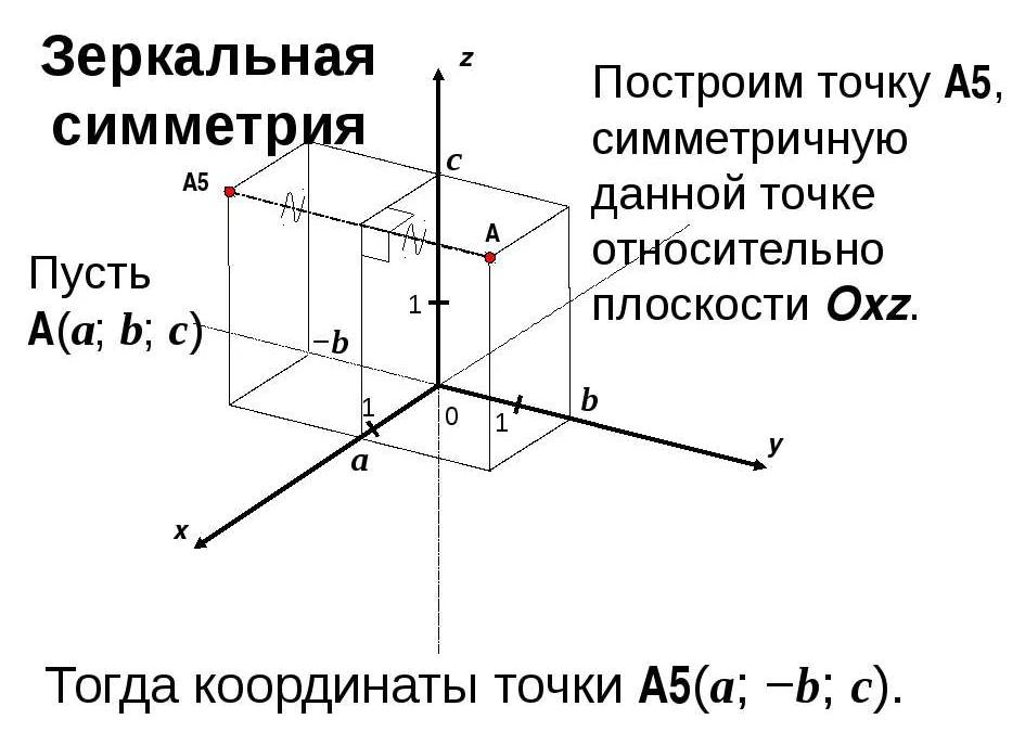 Найти точку симметричную точке относительно плоскости