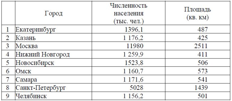 Численность населения городов россии таблица по годам